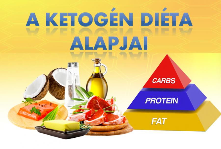 A ketogén diéta alapjai